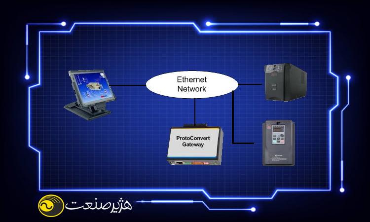 اهمیت استفاده از SNMP کارت